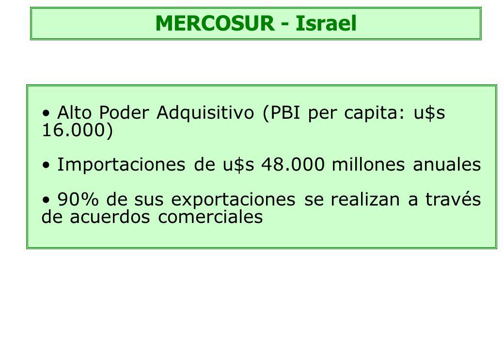 MERCOSUR - Israel Alto Poder Adquisitivo (PBI per capita: u$s 16.000)