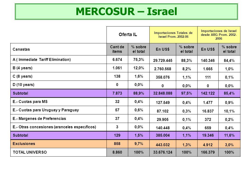 MERCOSUR – Israel Oferta IL Canastas Cant de items % sobre el total