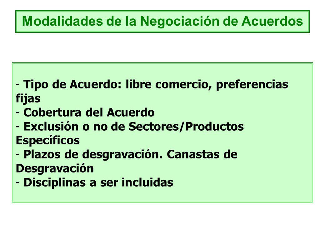 Modalidades de la Negociación de Acuerdos