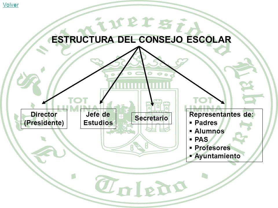 ESTRUCTURA DEL CONSEJO ESCOLAR