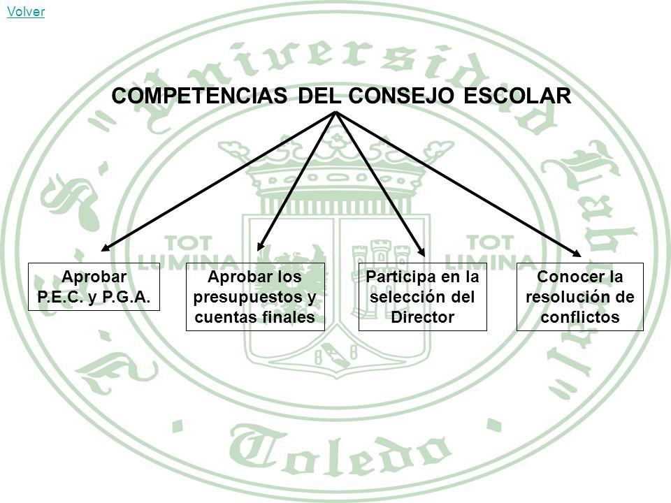 COMPETENCIAS DEL CONSEJO ESCOLAR