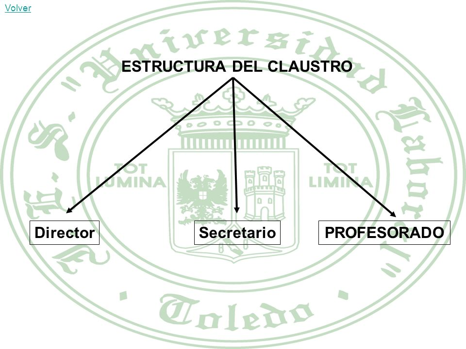 ESTRUCTURA DEL CLAUSTRO
