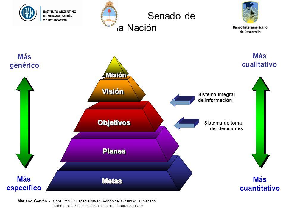 Senado de la Nación Más Más cualitativo genérico Visión Objetivos