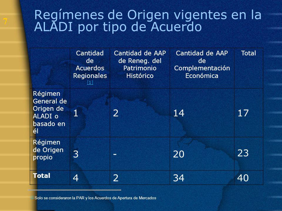 Regímenes de Origen vigentes en la ALADI por tipo de Acuerdo