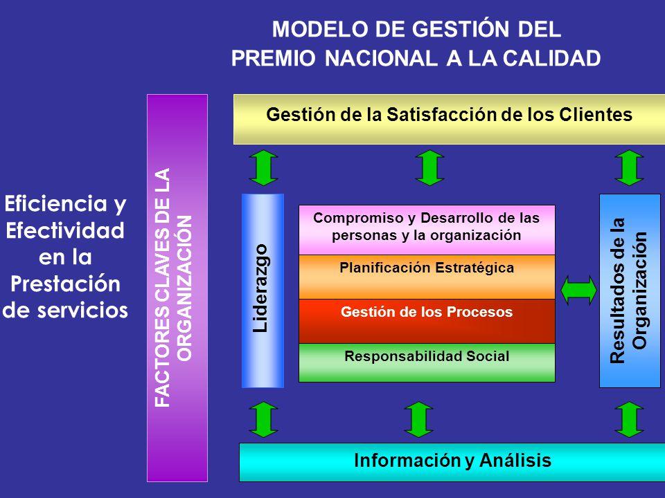 MODELO DE GESTIÓN DEL PREMIO NACIONAL A LA CALIDAD