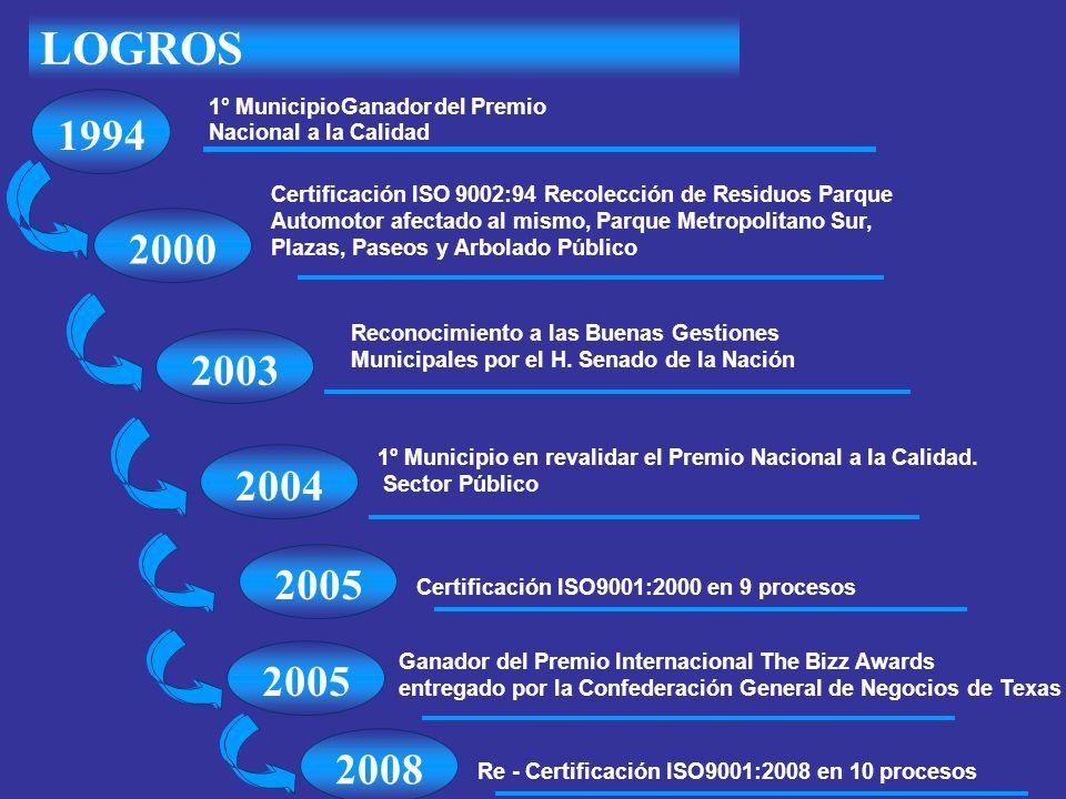 LOGROS 1994 2000 2003 2004 2005 2005 2008 1° Municipio Ganador del