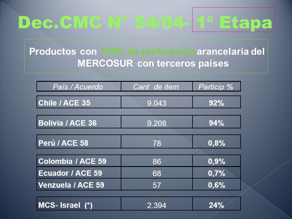 Dec.CMC N° 54/04- 1ª Etapa Productos con 100% de preferencia arancelaria del MERCOSUR con terceros países.