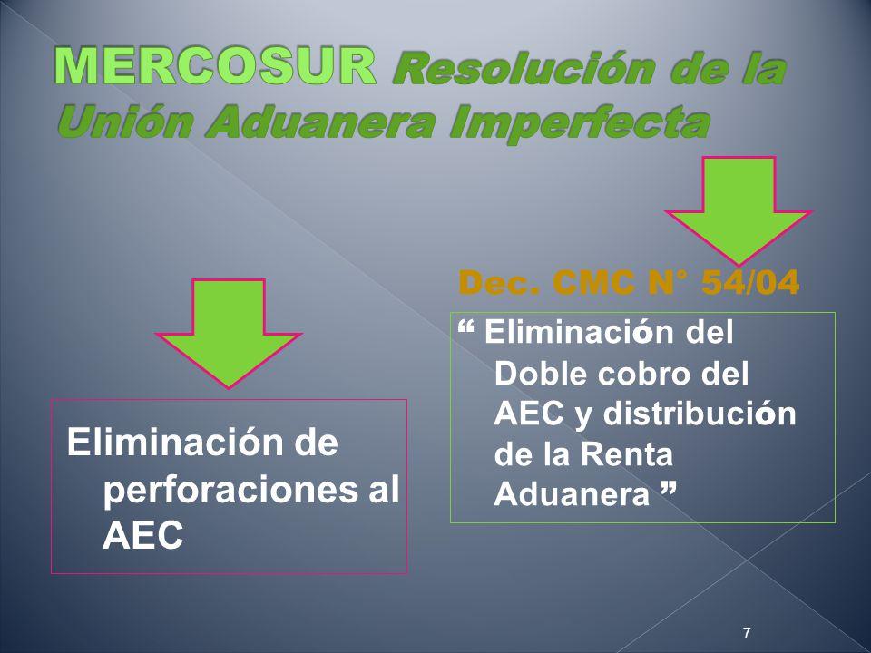 MERCOSUR Resolución de la Unión Aduanera Imperfecta