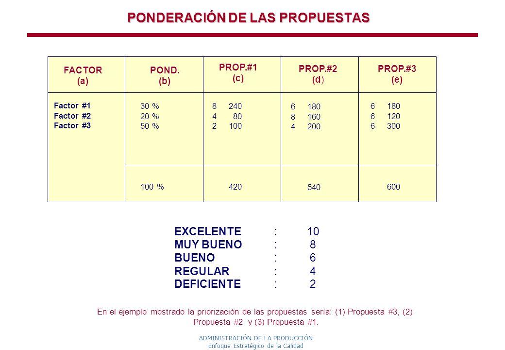 PONDERACIÓN DE LAS PROPUESTAS