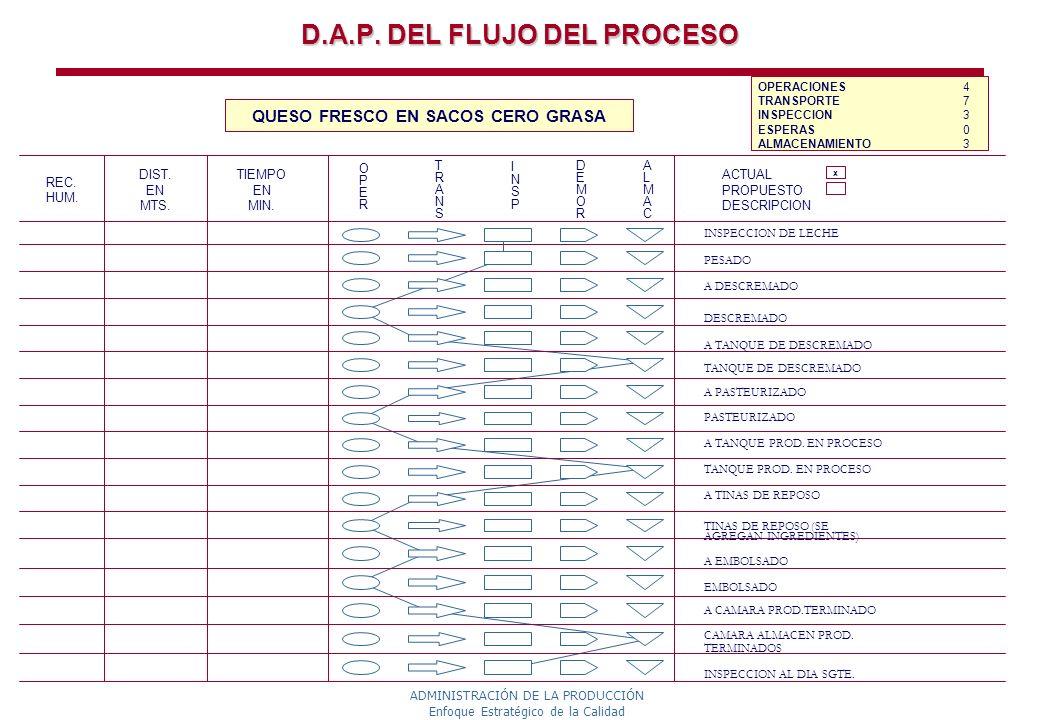 D.A.P. DEL FLUJO DEL PROCESO