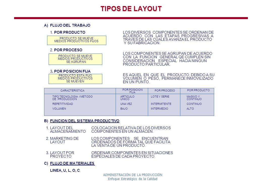 TIPOS DE LAYOUT A) FLUJO DEL TRABAJO