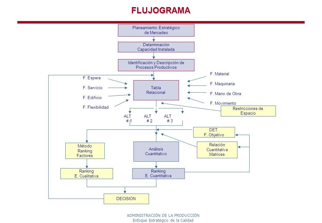 FLUJOGRAMA Planeamiento Estratégico de Mercadeo Determinación
