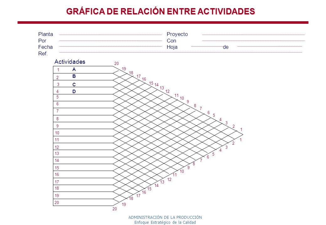 GRÁFICA DE RELACIÓN ENTRE ACTIVIDADES