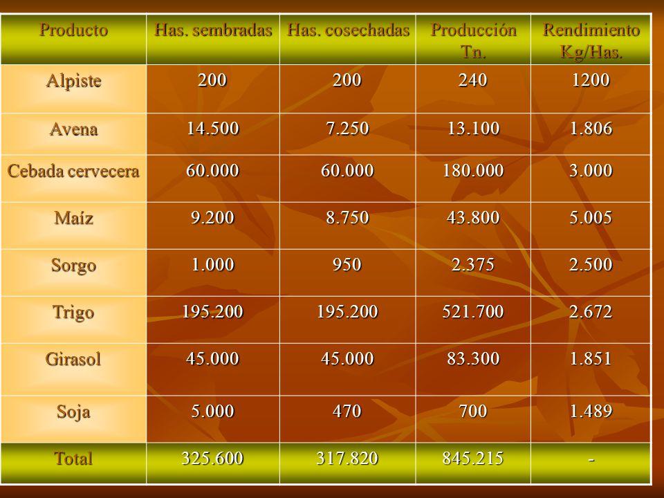 Producto Has. sembradas. Has. cosechadas. Producción Tn. Rendimiento Kg/Has. Alpiste. 200. 240.