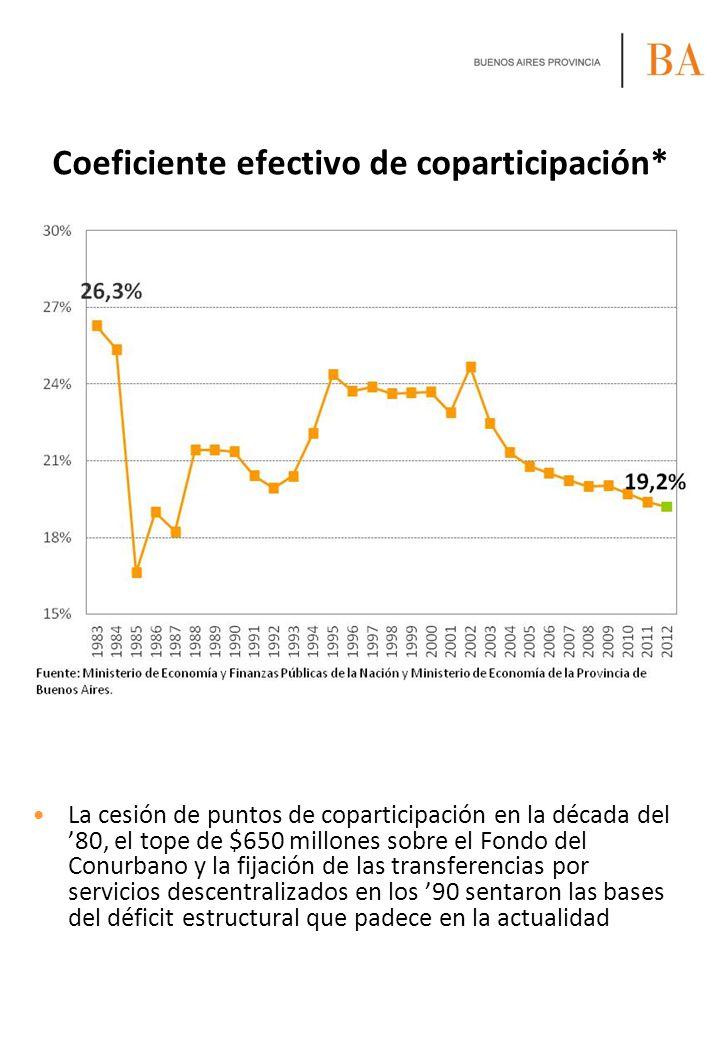Coeficiente efectivo de coparticipación*