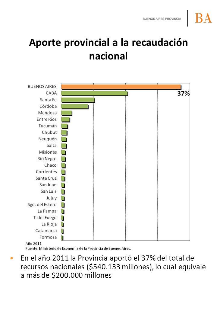 Aporte provincial a la recaudación nacional