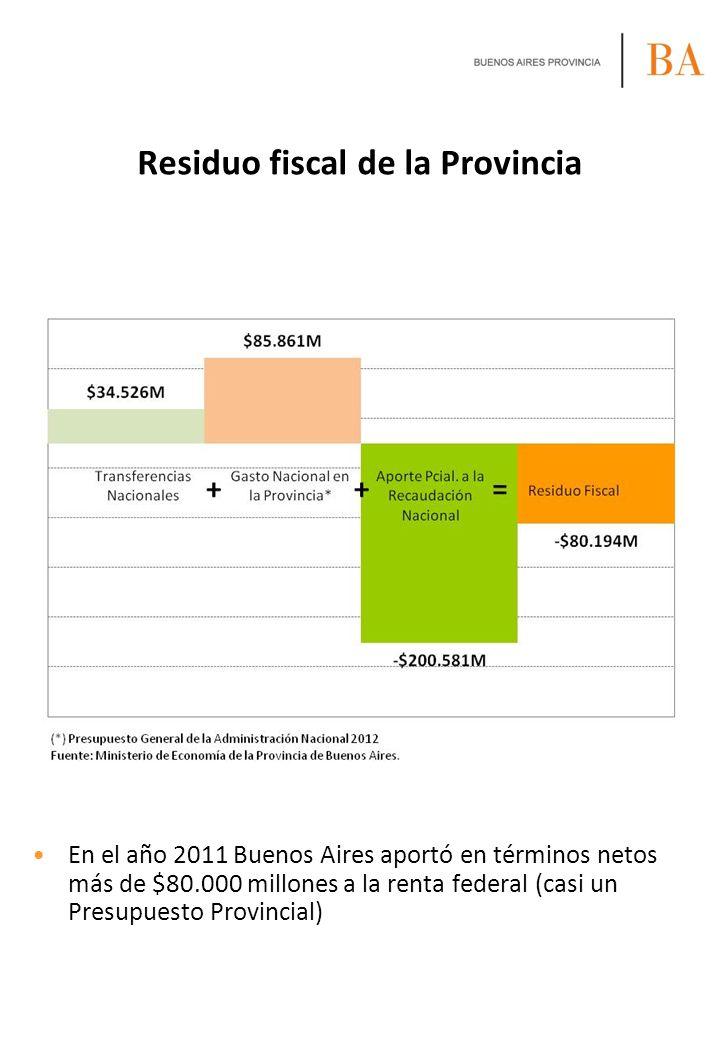 Residuo fiscal de la Provincia