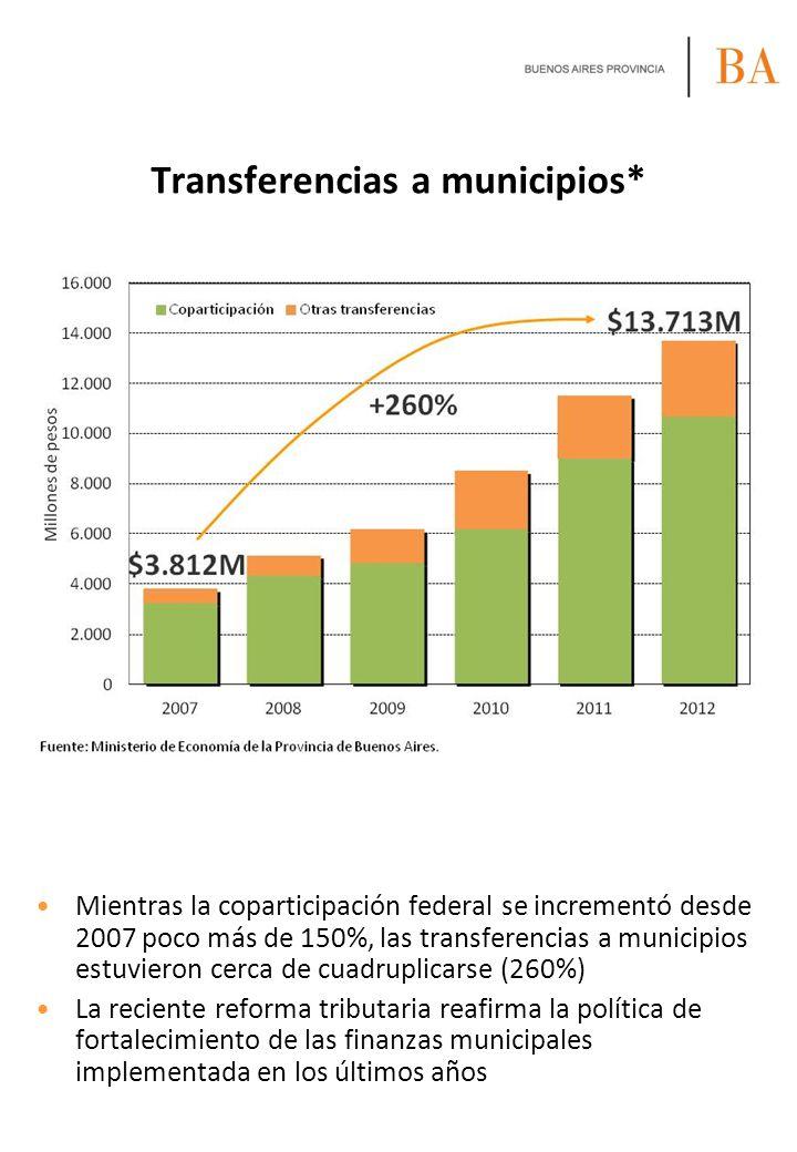 Transferencias a municipios*