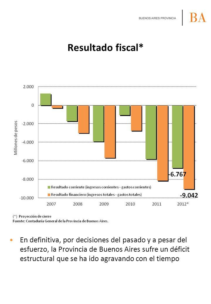 Resultado fiscal*