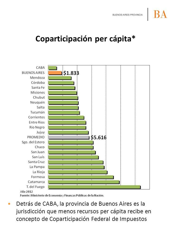Coparticipación per cápita*