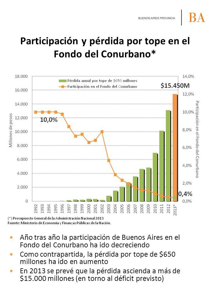 Participación y pérdida por tope en el Fondo del Conurbano*