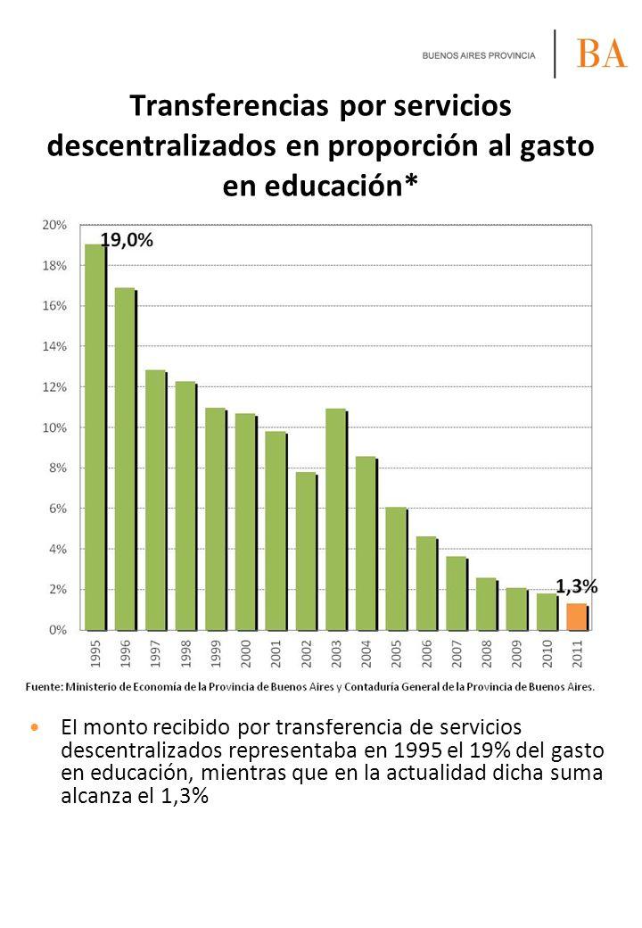 Transferencias por servicios descentralizados en proporción al gasto en educación*