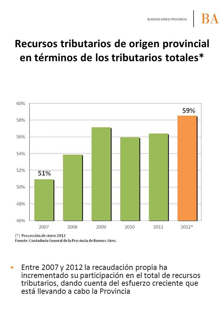 Recursos tributarios de origen provincial en términos de los tributarios totales*