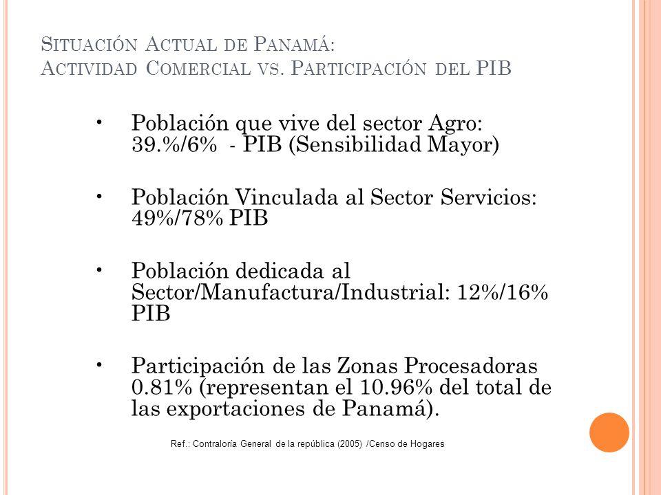Población que vive del sector Agro: 39.%/6% - PIB (Sensibilidad Mayor)