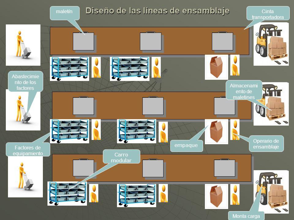 Diseño de las líneas de ensamblaje