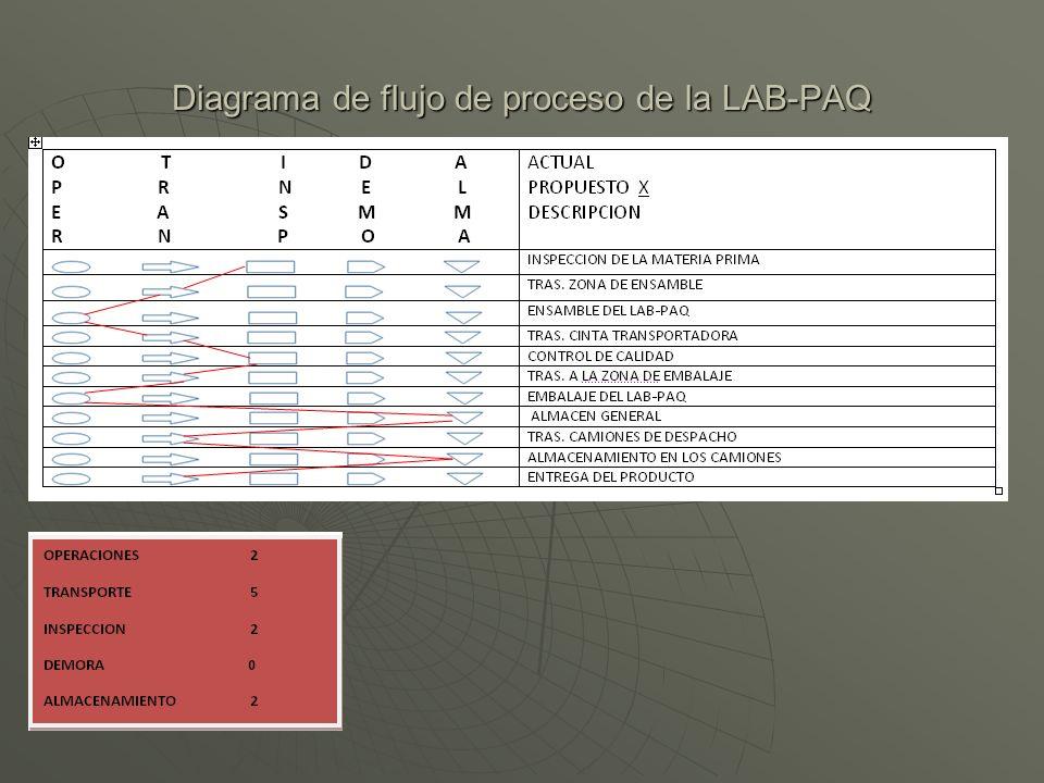 Diagrama de flujo de proceso de la LAB-PAQ