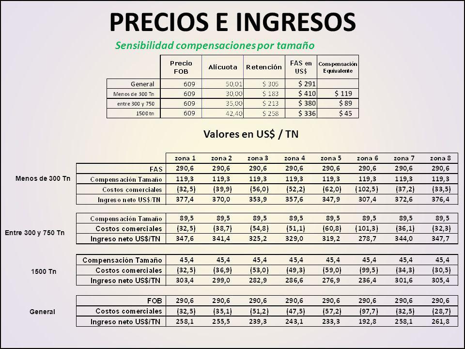 PRECIOS E INGRESOS Sensibilidad compensaciones por tamaño