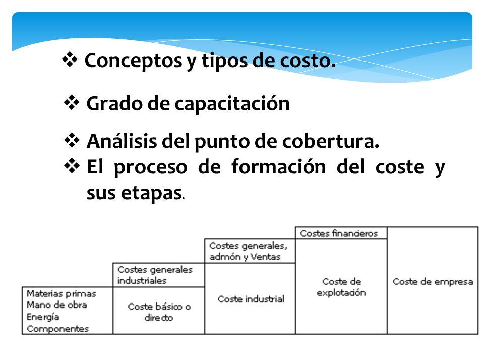 Conceptos y tipos de costo.