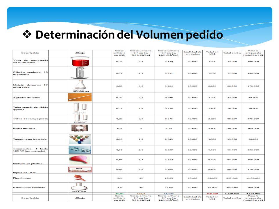 Determinación del Volumen pedido.