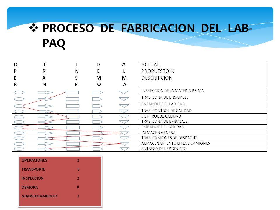 PROCESO DE FABRICACION DEL LAB-PAQ