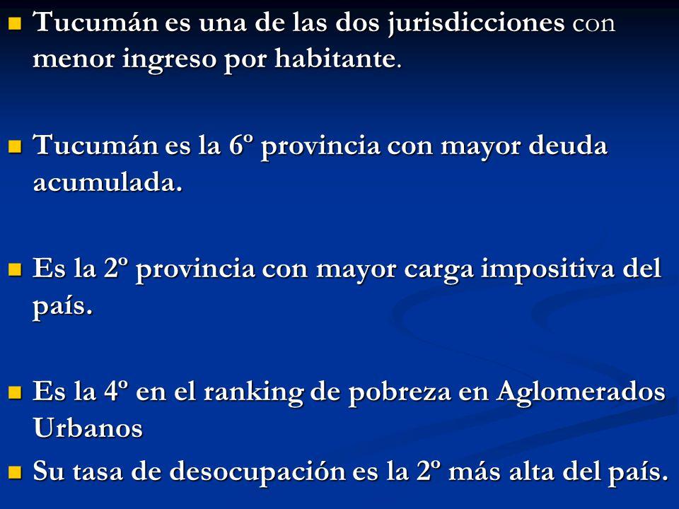 Tucumán es una de las dos jurisdicciones con menor ingreso por habitante.