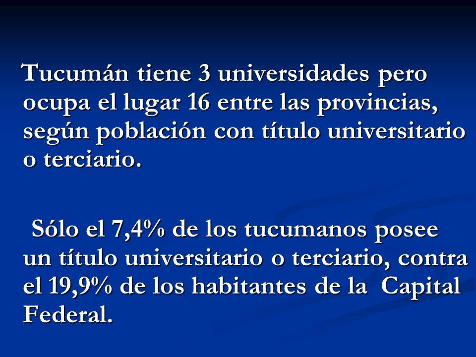 Tucumán tiene 3 universidades pero ocupa el lugar 16 entre las provincias, según población con título universitario o terciario.