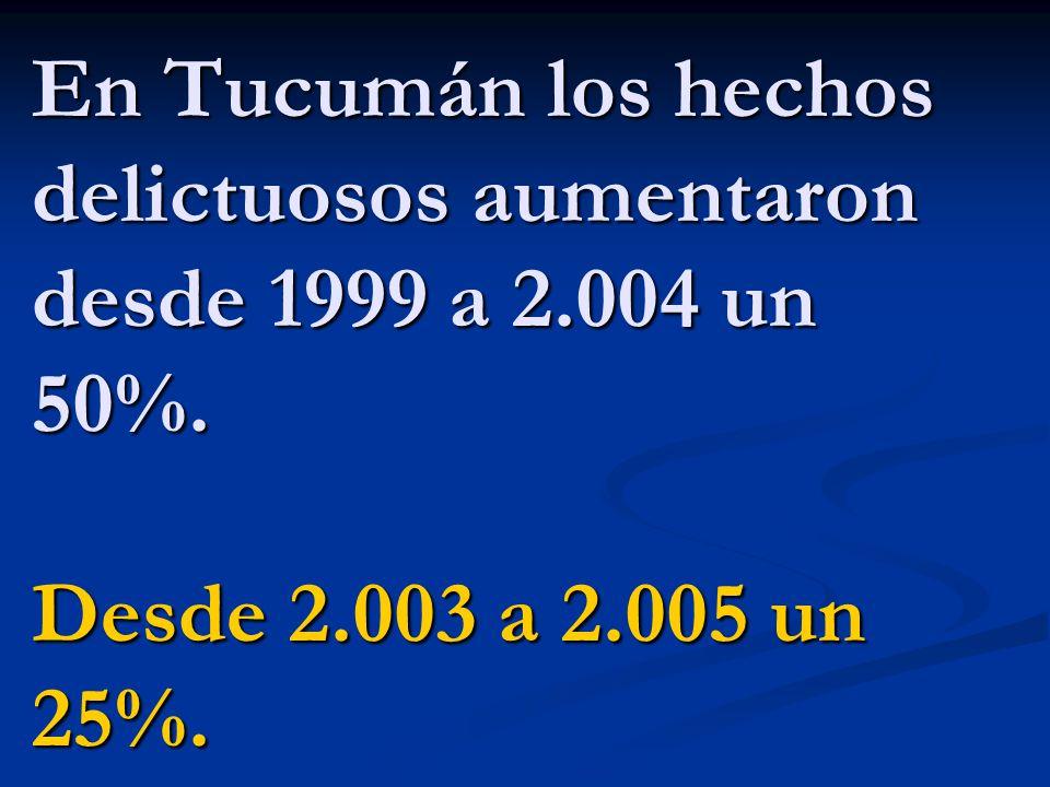 En Tucumán los hechos delictuosos aumentaron desde 1999 a 2.004 un 50%. Desde 2.003 a 2.005 un 25%.