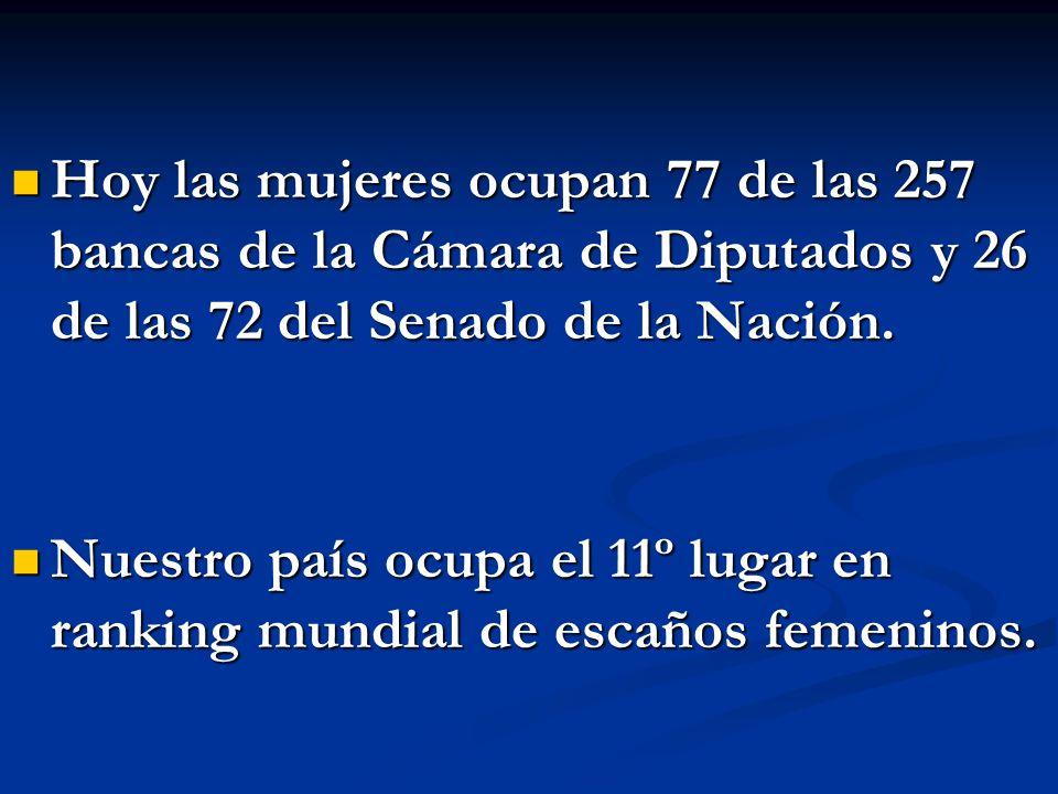 Hoy las mujeres ocupan 77 de las 257 bancas de la Cámara de Diputados y 26 de las 72 del Senado de la Nación.