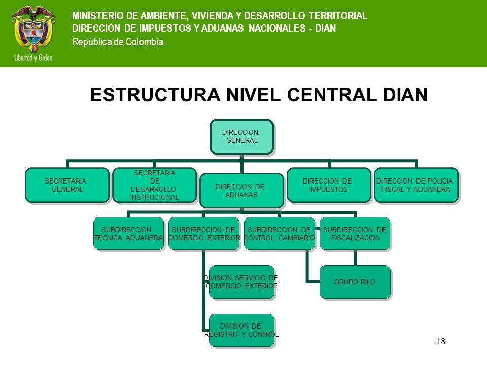 ESTRUCTURA NIVEL CENTRAL DIAN