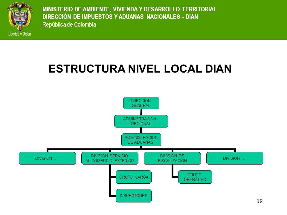 ESTRUCTURA NIVEL LOCAL DIAN