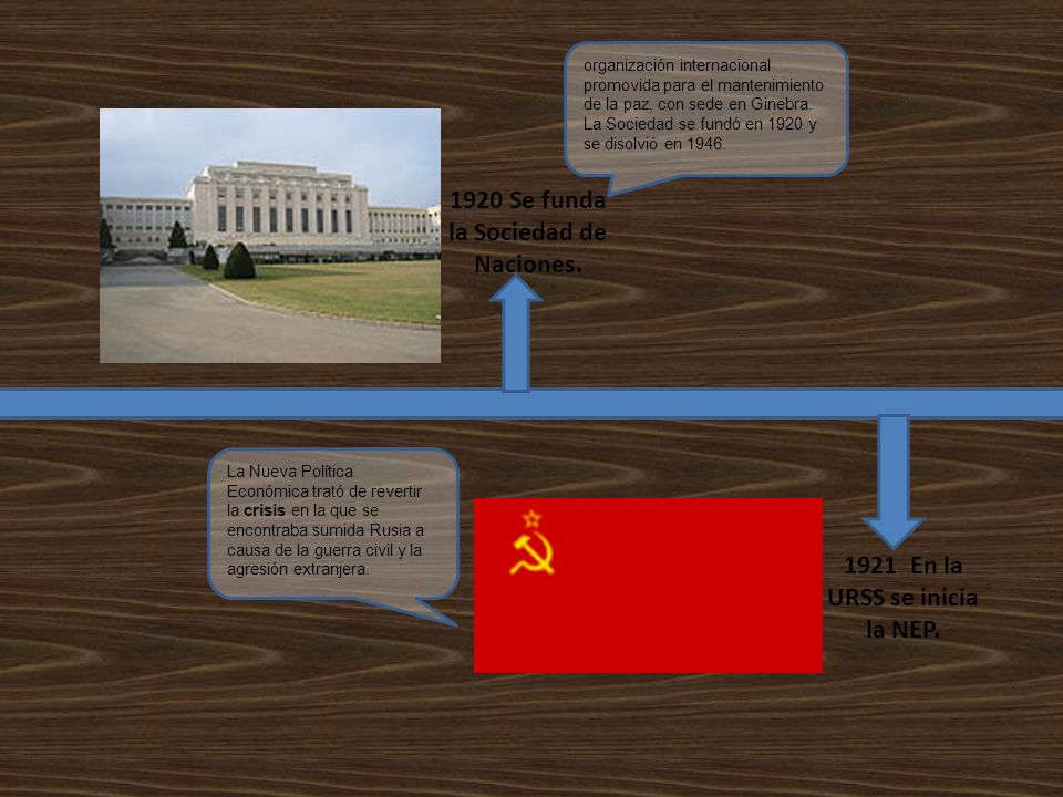 1920 Se funda la Sociedad de Naciones.