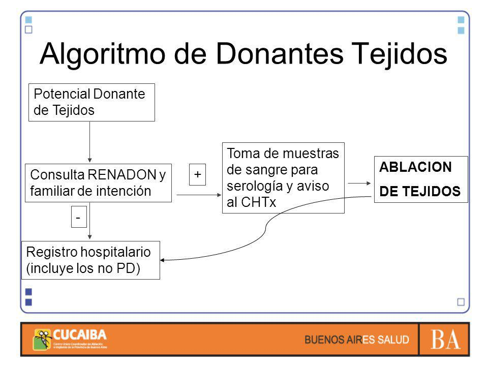 Algoritmo de Donantes Tejidos