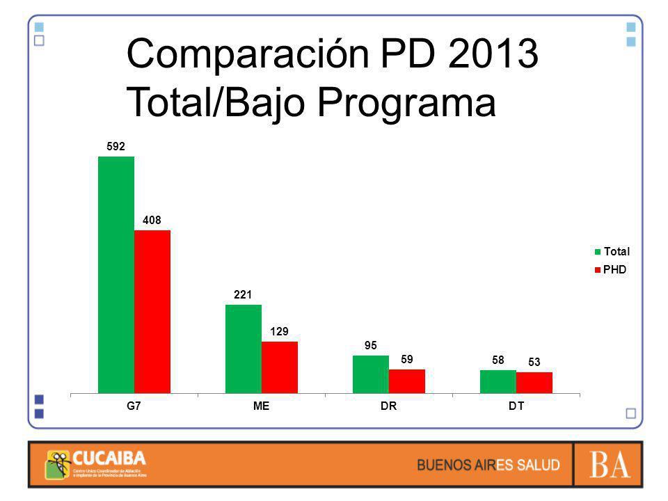 Comparación PD 2013 Total/Bajo Programa