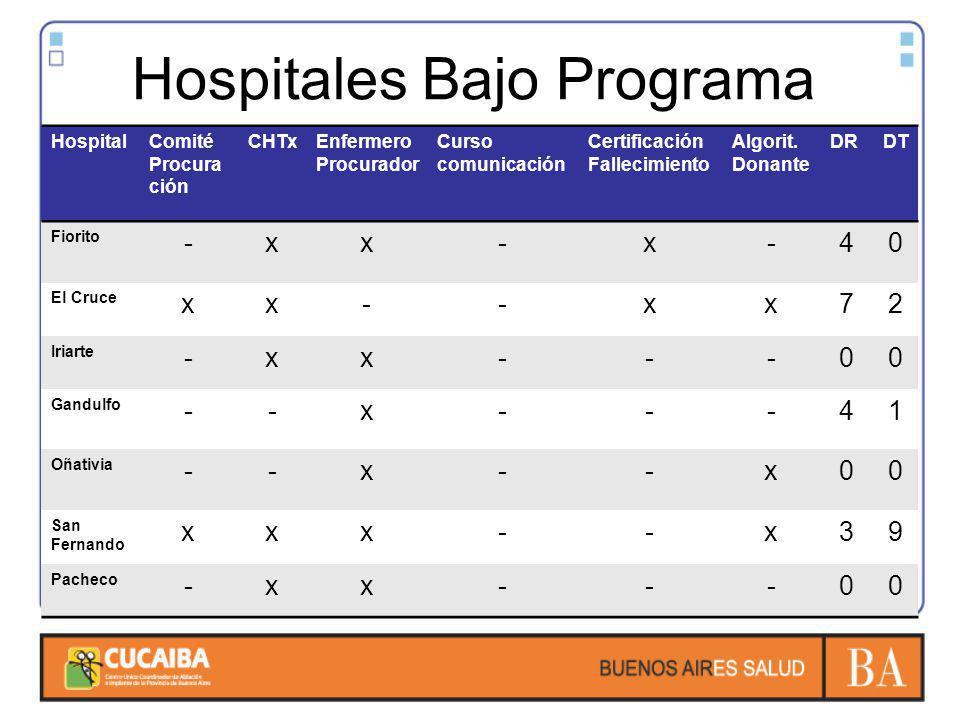 Hospitales Bajo Programa