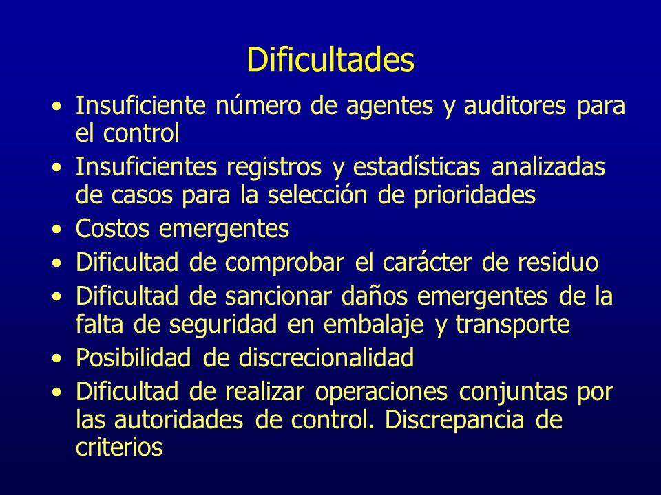 Dificultades Insuficiente número de agentes y auditores para el control.
