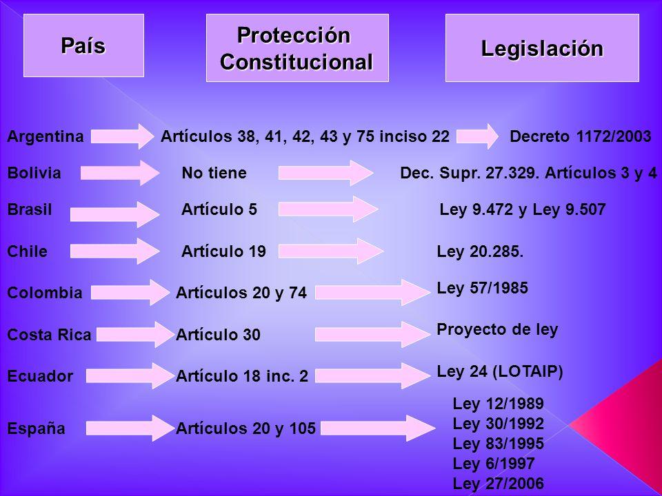 País Protección Constitucional Legislación