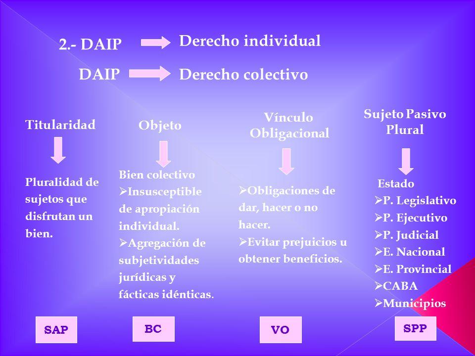 Derecho individual 2.- DAIP DAIP Derecho colectivo Sujeto Pasivo