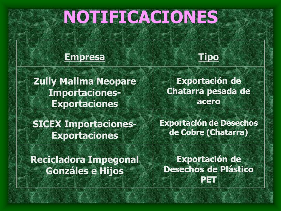 NOTIFICACIONES Empresa Tipo