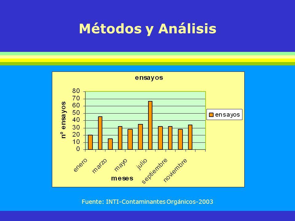 Fuente: INTI-Contaminantes Orgánicos-2003