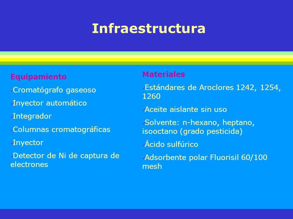 Infraestructura Materiales Equipamiento